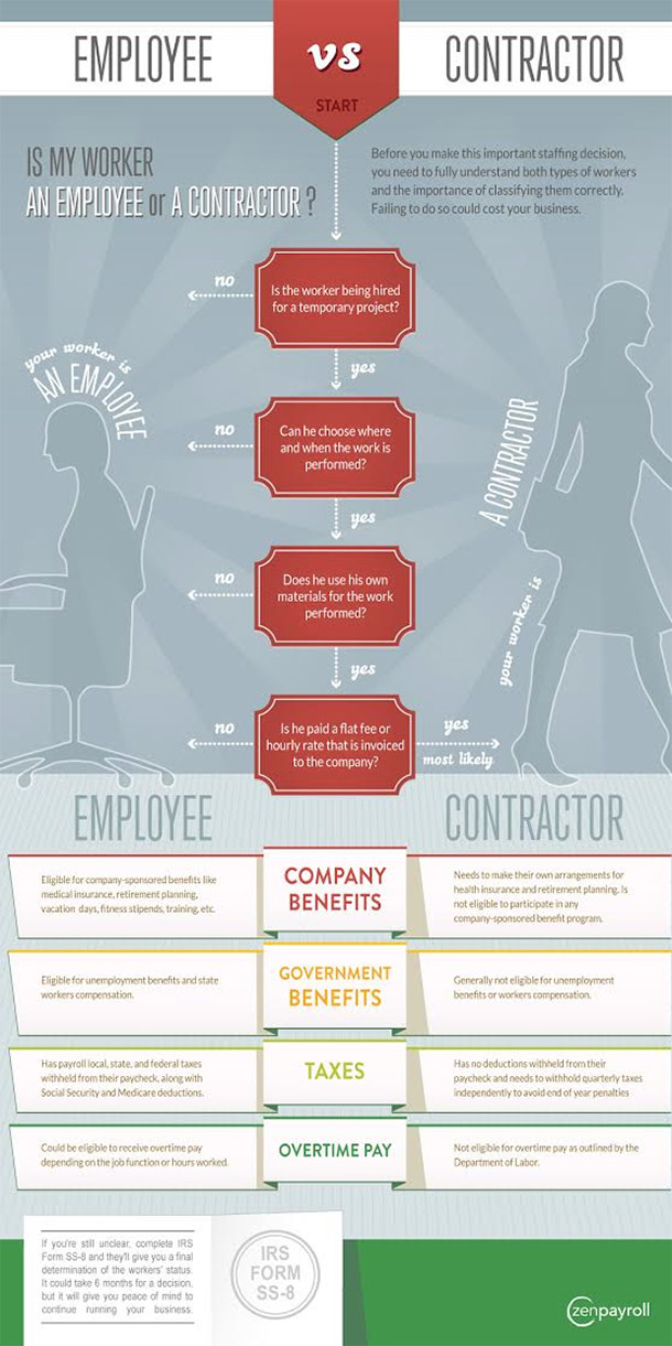 1403111761-employee-contractor-cheat-sheet-classification-infographic.jpg
